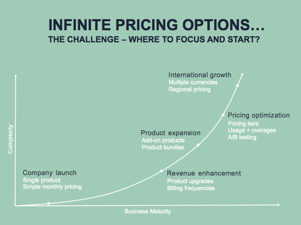 Subscription pricing journey
